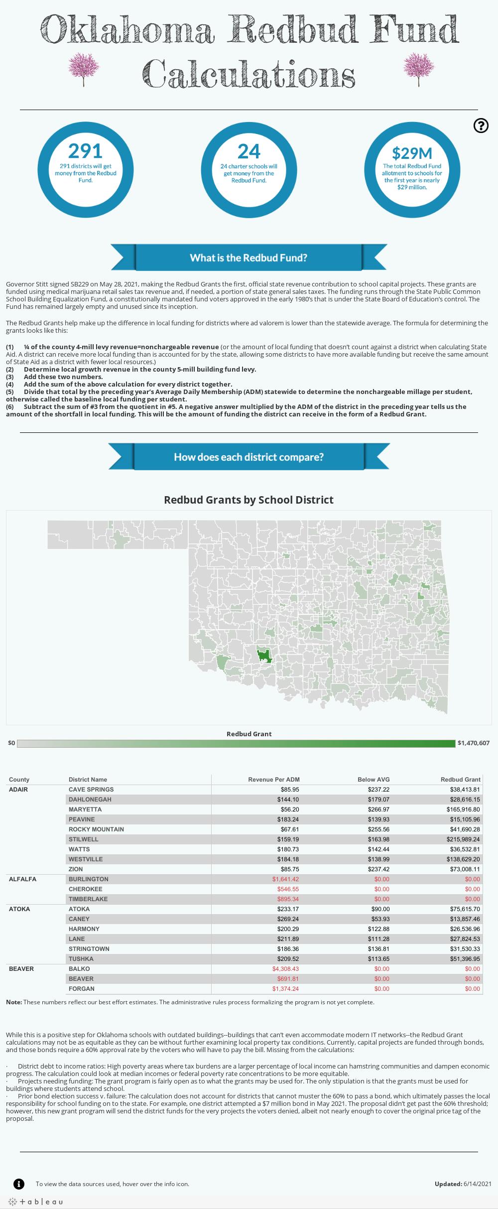 Oklahoma Redbud Fund Calculations