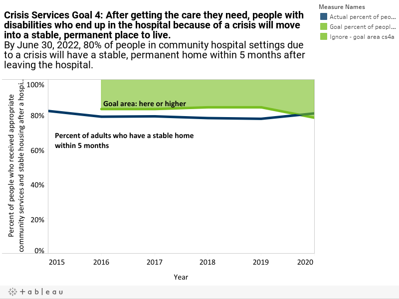 Crisis Services Goal 4: After getting the care they need, people with disabilities who end up in the hospital because of a crisis will move into a stable, permanent place to live.By June 30, 2022, 80% of people in community hospital settings due to a cri