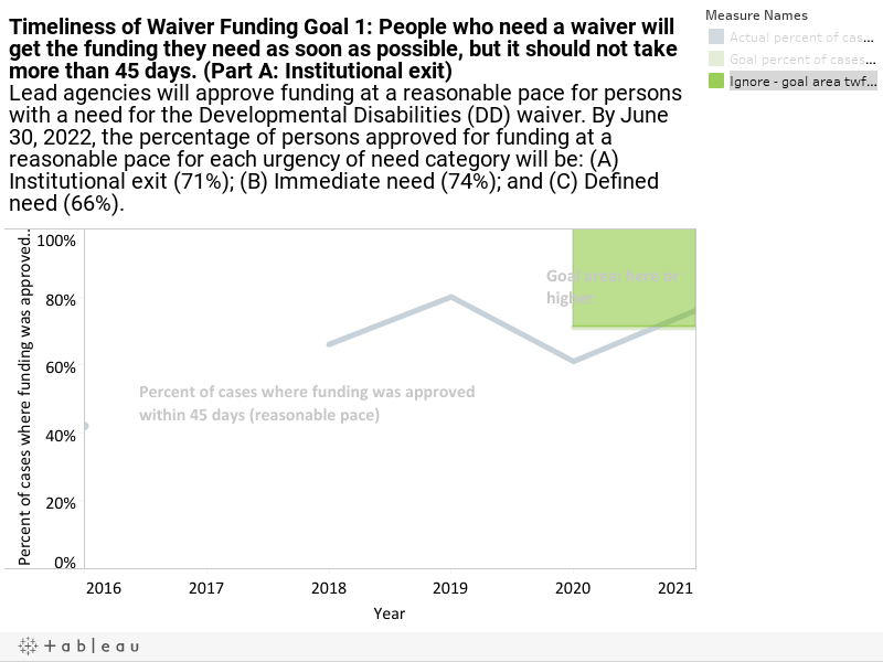 Timeliness of Waiver Funding Goal 1: People who need a waiver will get the funding they need as soon as possible, but it should not take more than 45 days. (Part A: Institutional exit)Lead agencies will approve funding at a reasonable pace for persons wi