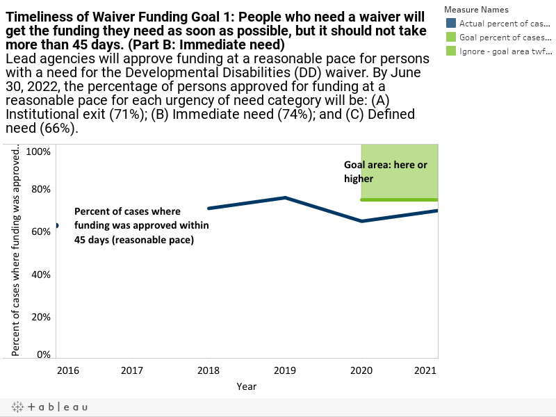 Timeliness of Waiver Funding Goal 1: People who need a waiver will get the funding they need as soon as possible, but it should not take more than 45 days. (Part B: Immediate need)Lead agencies will approve funding at a reasonable pace for persons with a