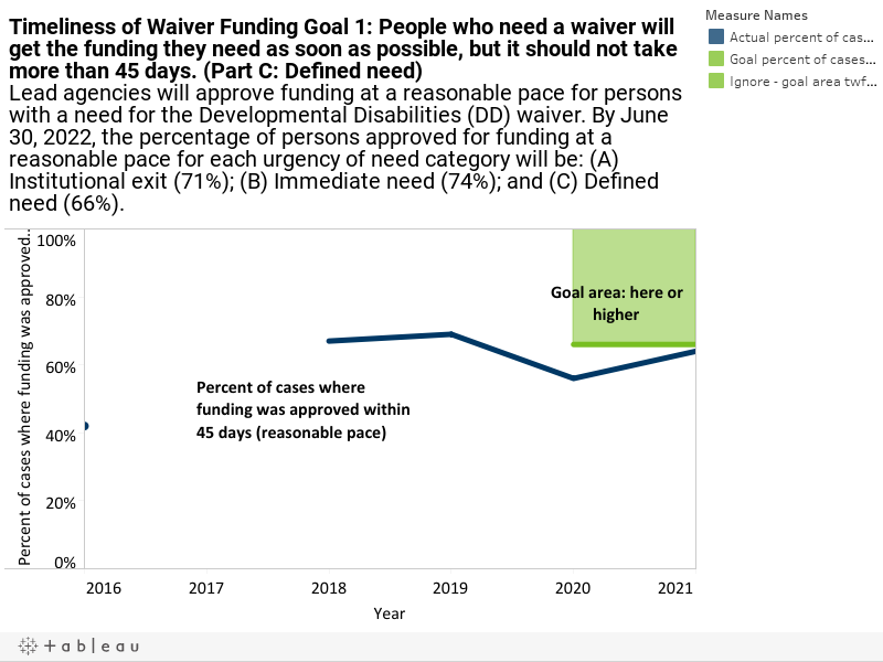 Timeliness of Waiver Funding Goal 1: People who need a waiver will get the funding they need as soon as possible, but it should not take more than 45 days. (Part C: Defined need)Lead agencies will approve funding at a reasonable pace for persons with a n