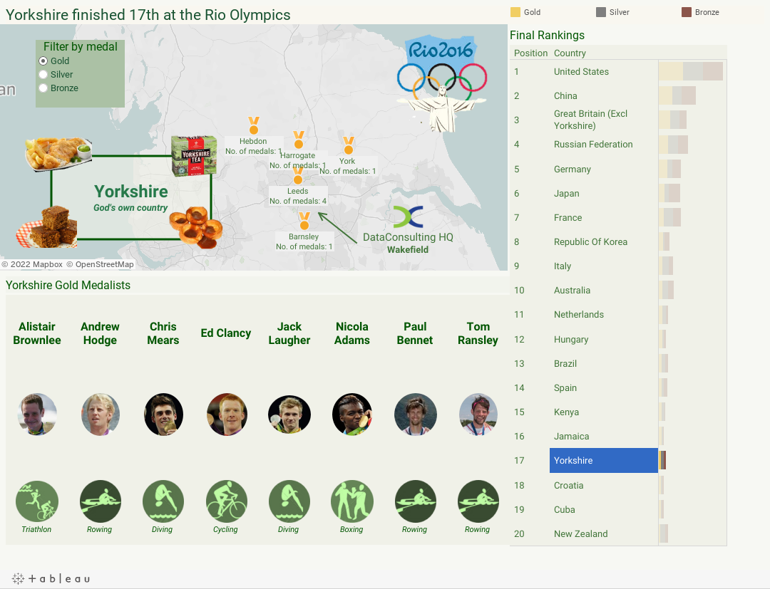 Yorkshire finished 17th at the Rio Olympics