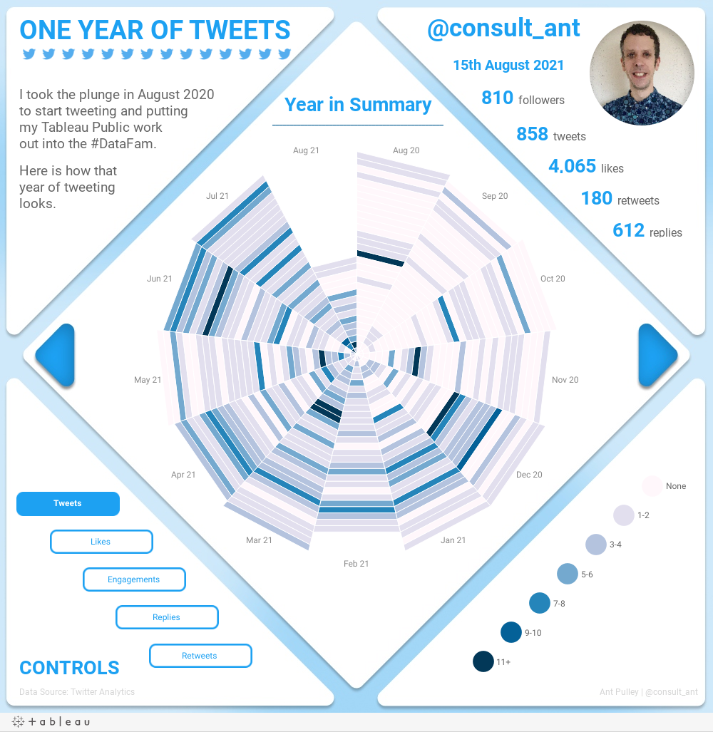 One Year of Tweets