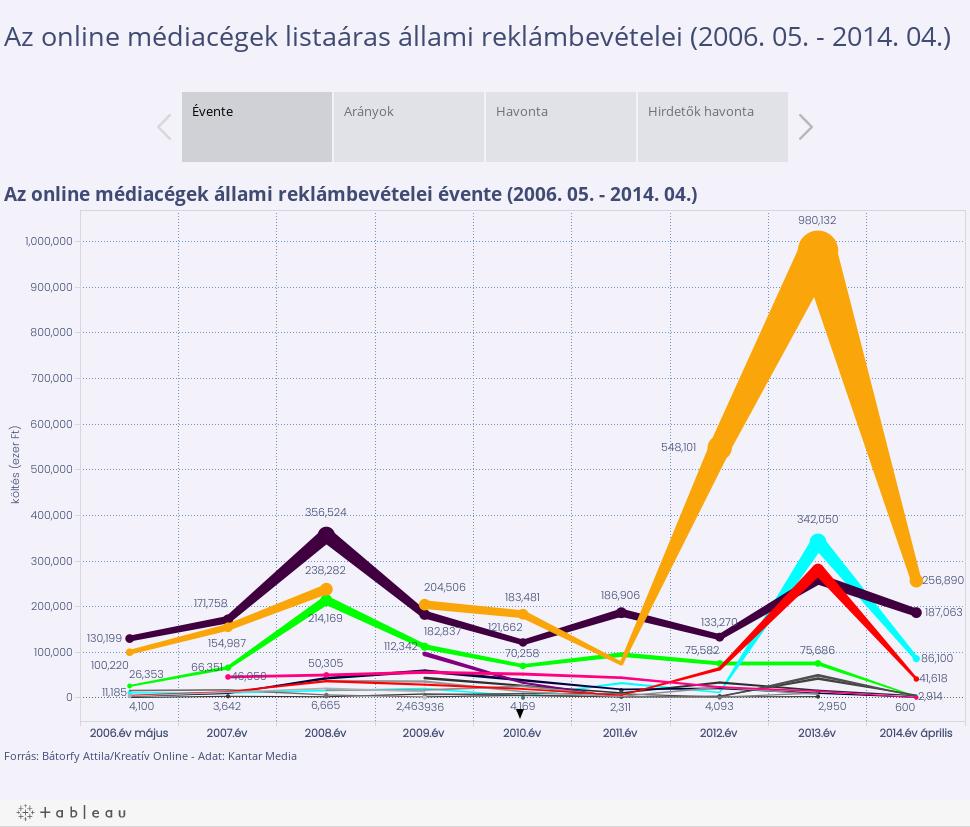 Az online médiacégek listaáras állami reklámbevételei (2006. 05. - 2014. 04.)