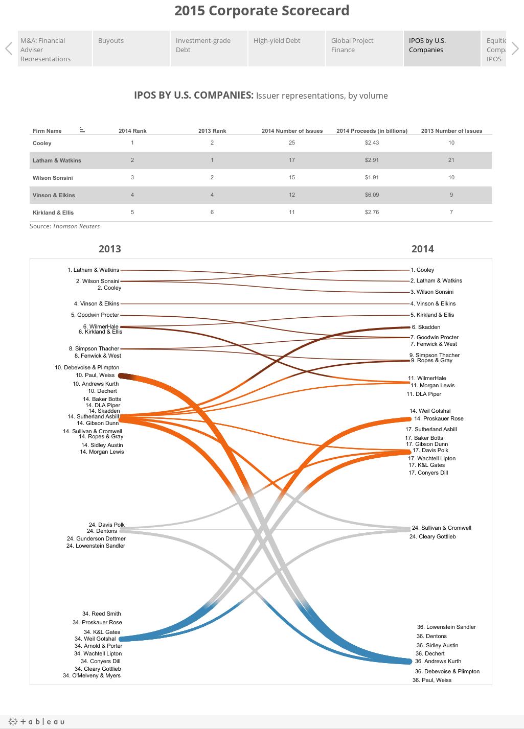 2015 Corporate Scorecard