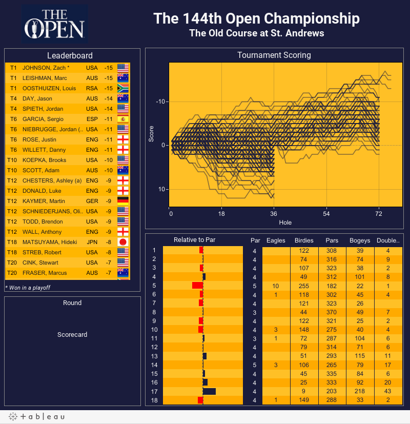 The 144th Open ChampionshipThe Old Course at St. Andrews