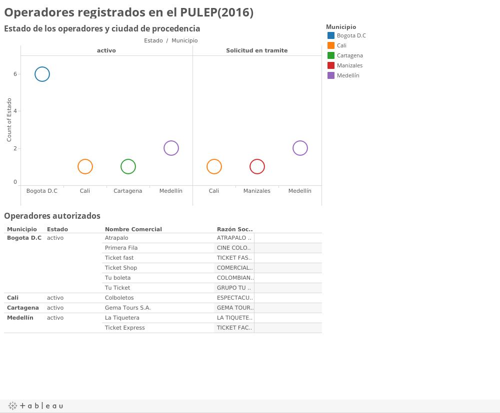 Operadores registrados en el PULEP(2016)