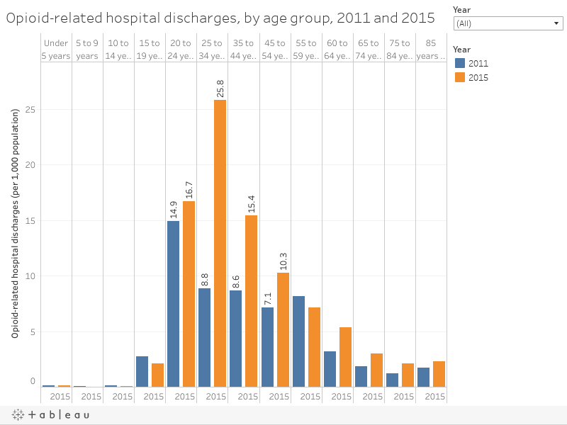 Opioid-related hospital discharges, by age group, 2011 and 2015