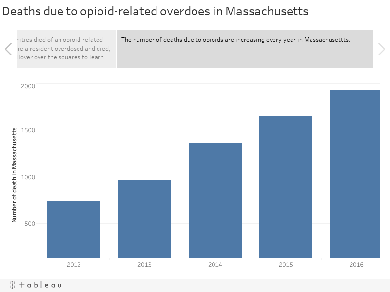 Deaths due to opioid-related overdoes in Massachusetts