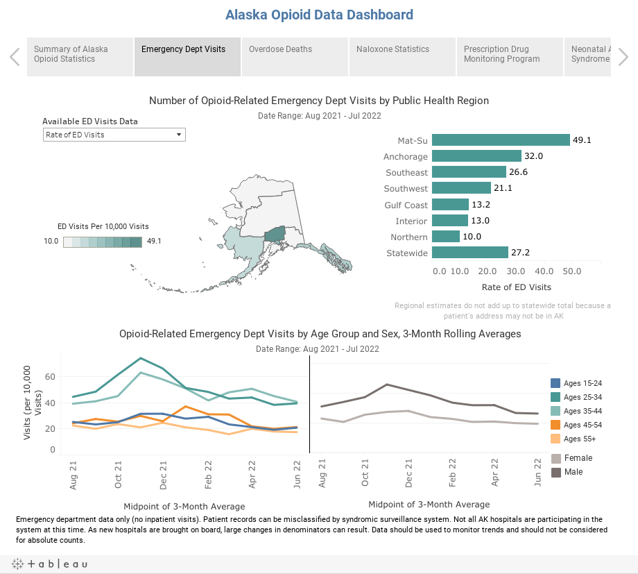 Alaska Opioid Data Dashboard