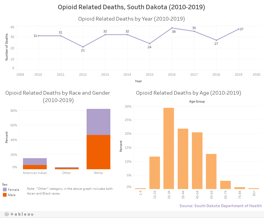 Opioid Related Deaths, South Dakota (2008-2017)