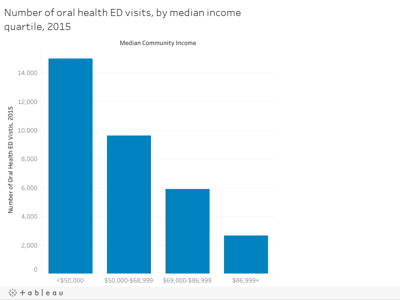 Number of oral health ED visits, by median income quartile, 2015