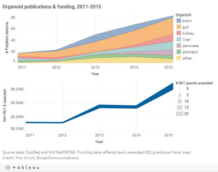 Organoid publications and funding