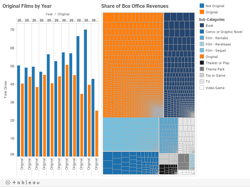 Original Films by Year with Share of Box Office Revenues
