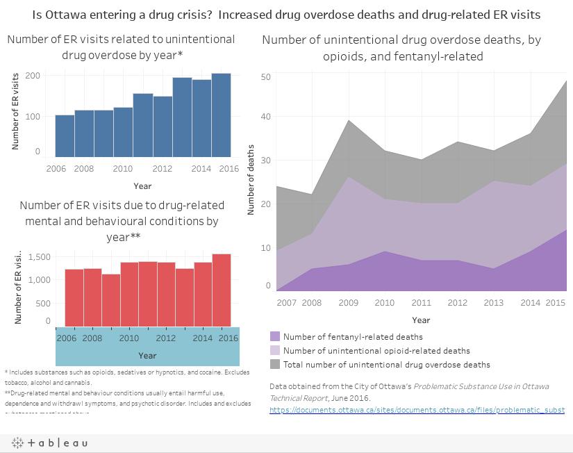 Is Ottawa entering a drug crisis?  Increased drug overdose deaths and drug-related ER visits