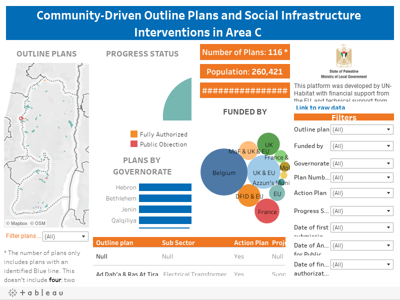 Community - Driven Outline Plans in Area C