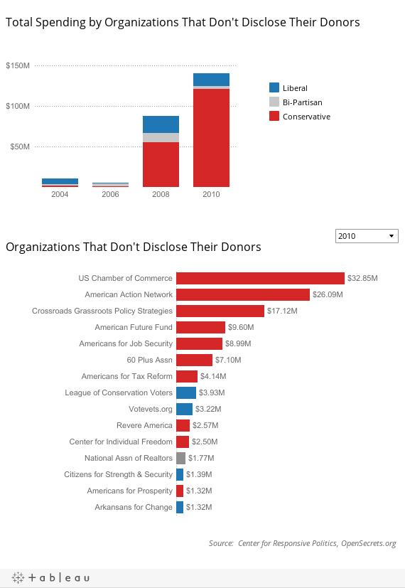 Non-Disclosing Organizations