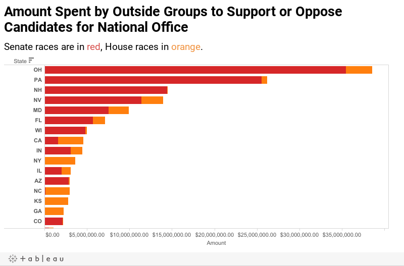 Amount Spent by Outside Groups to Support or Oppose Candidates for National Office