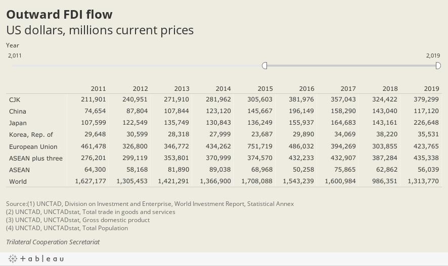 Outward FDI flowUS dollars, millions current prices