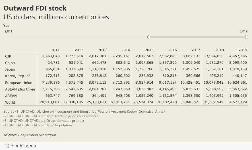 Outward FDI stockUS dollars, millions current prices