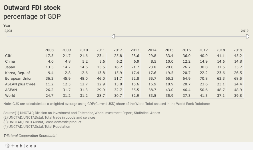 Outward FDI stockpercentage of GDP