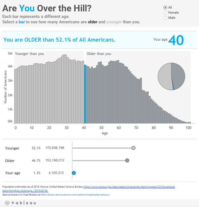 Are you over the hill?See how many Americans are older and younger than you