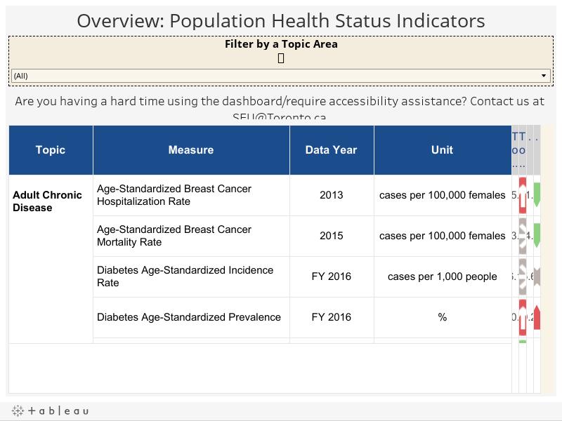 Overview: Population Health Surveillance Indicators