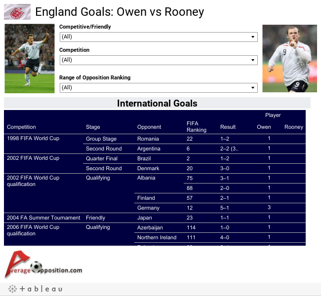 England Goals: Owen vs Rooney