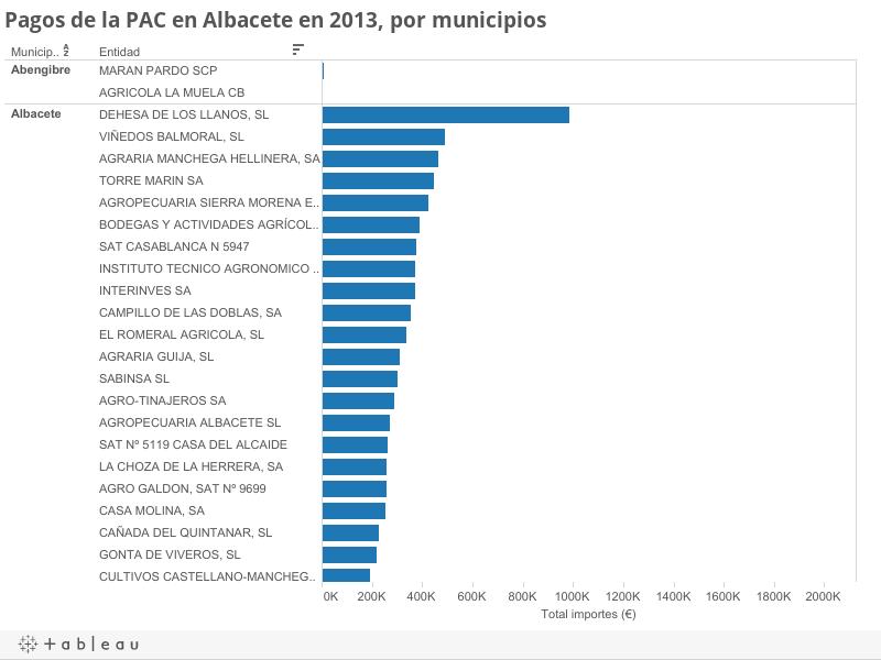Pagos de la PAC en Albacete en 2013, por municipios