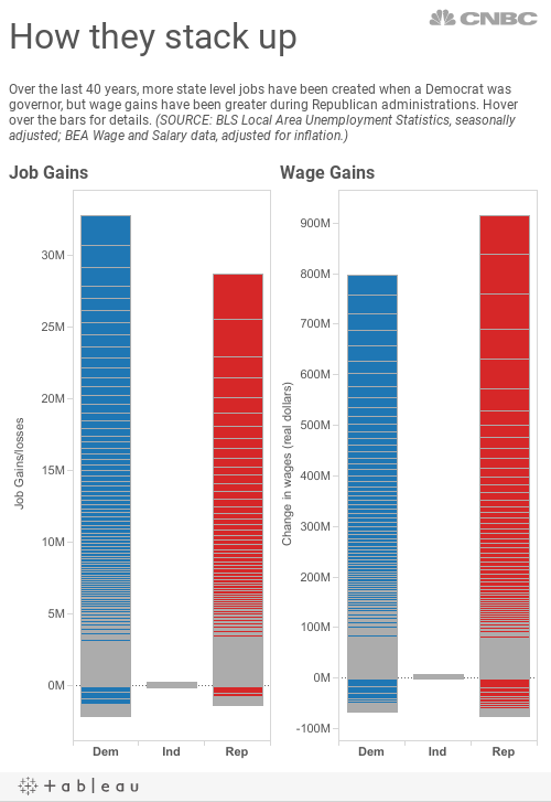 Job Wage by Party