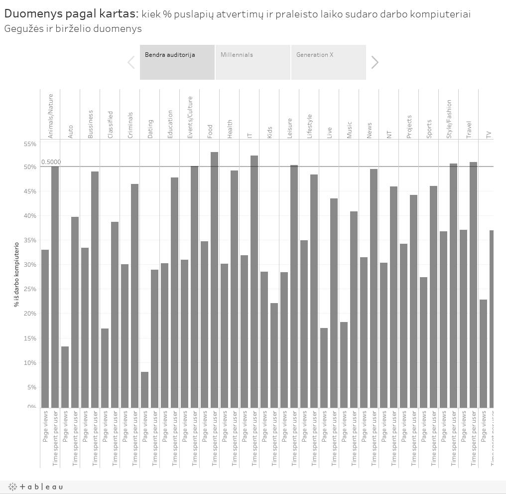 Duomenys pagal kartas: kiek % puslapių atvertimų ir praleisto laiko sudaro darbo kompiuteriaiGegužės ir Birželio duomenys