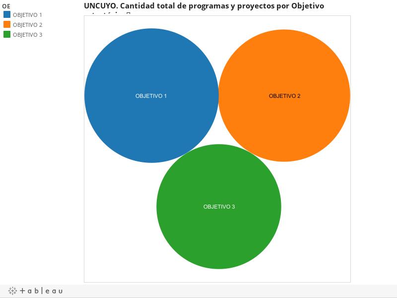 UNCUYO. Cantidad total de programas y proyectos por Objetivo  estratégico