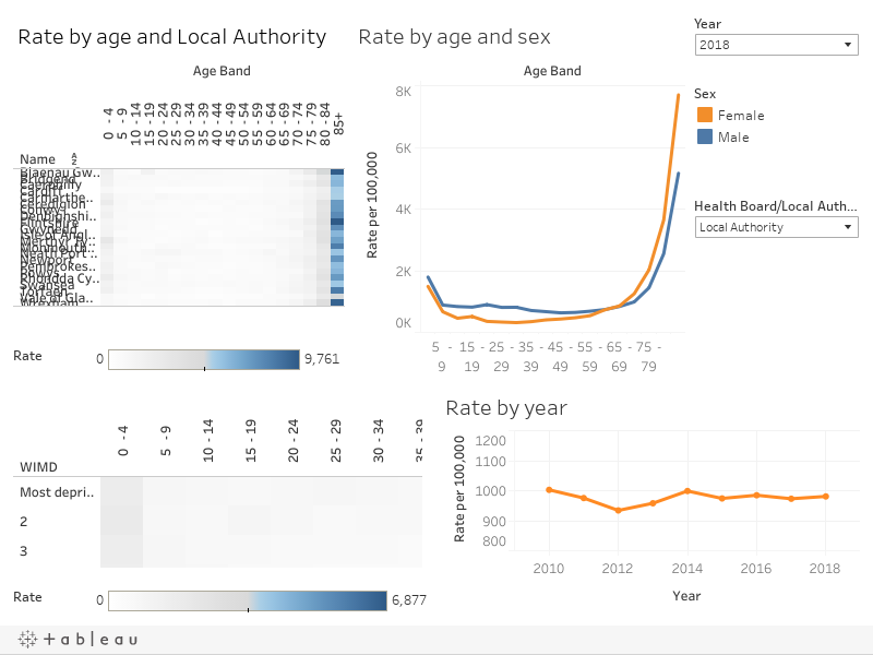 Rates of hospital admissions due to home and leisure injuries