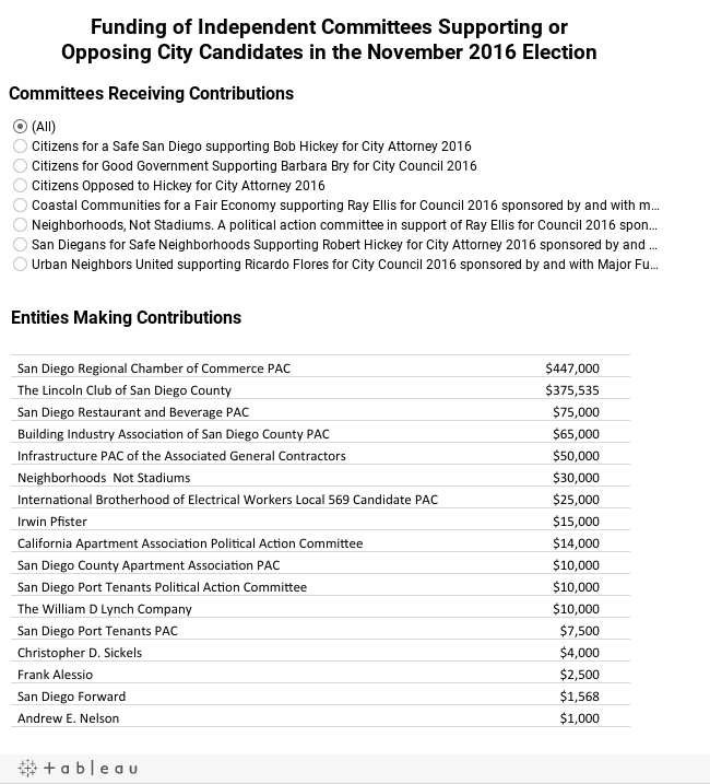Funding of Independent Committees Supporting orOpposing City Candidates in the November 2016 Election