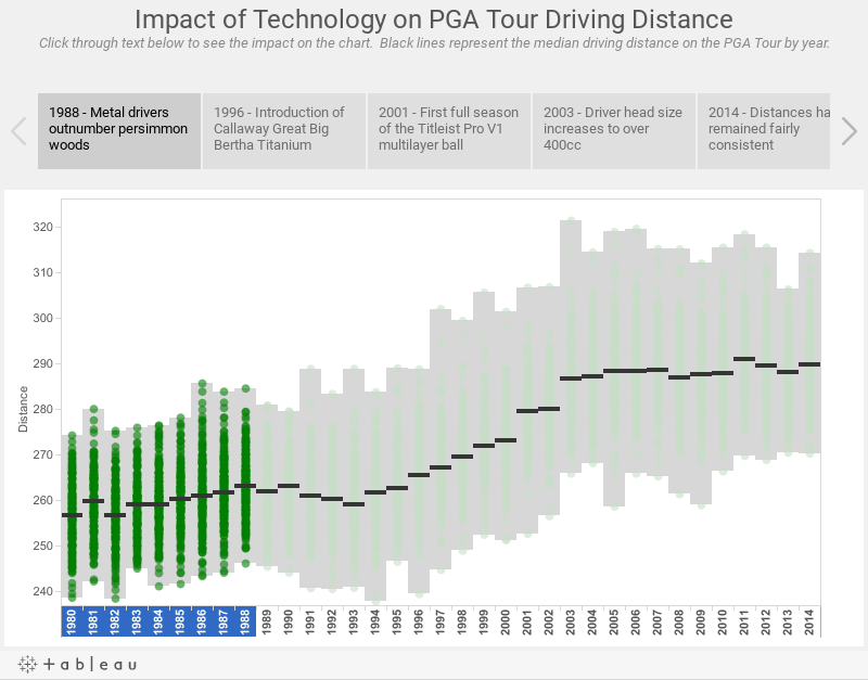 Impact of Technology Advancements on PGA Tour Driving DistanceClick through text below to see the impact on the chart.  Black lines represent the average driving distance on the PGA Tour by year.