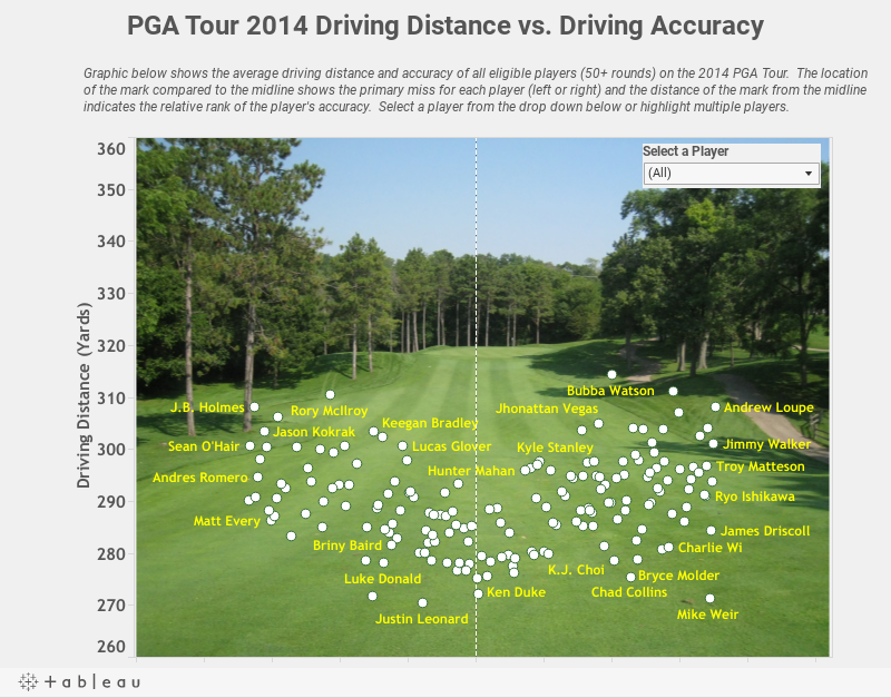 PGA Tour 2014 Driving Distance vs. Driving Accuracy