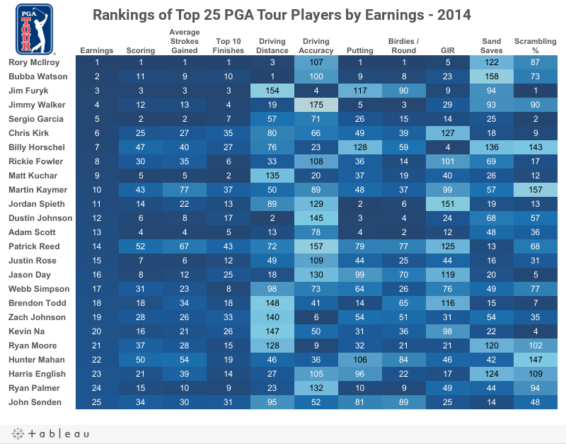 Top 25 PGA Tour Players by Category