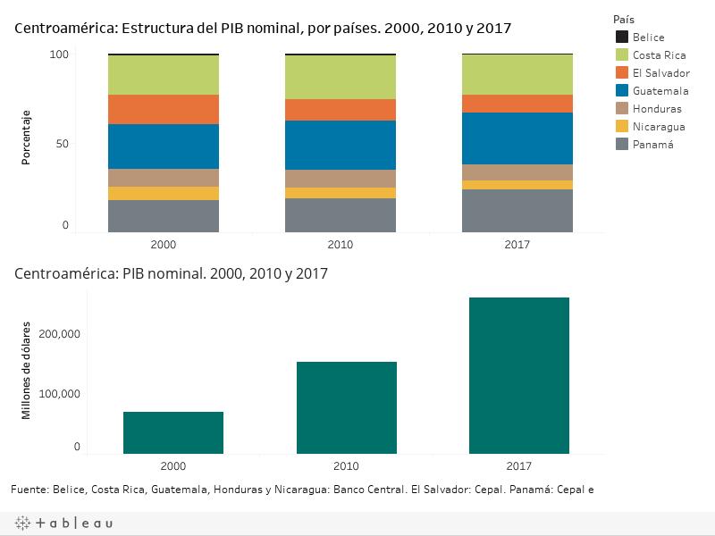 PIB_nominal_d