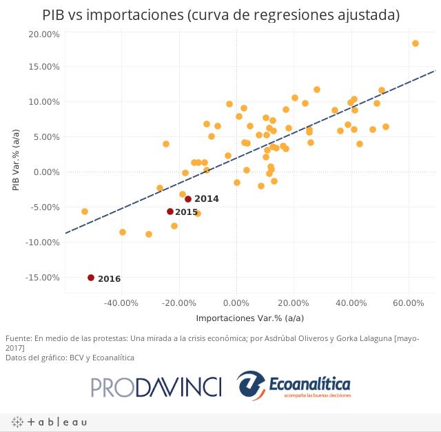 PIB vs importaciones (curva de regresiones ajustada)