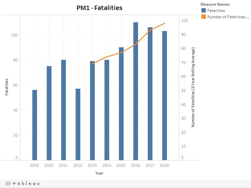 PM1 - Fatalities