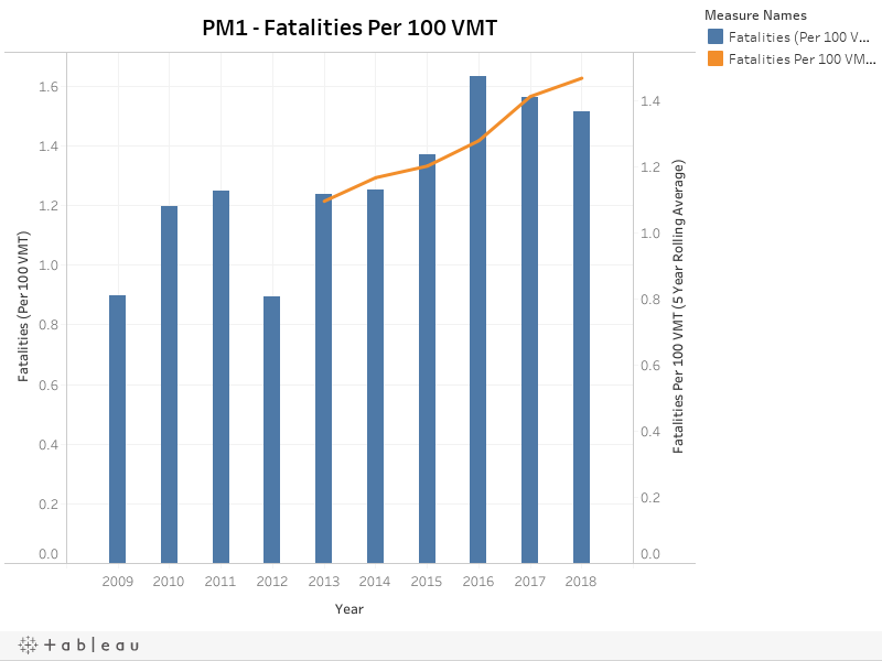 PM1 - Fatalities Per 100 VMT