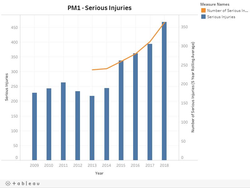 PM1 - Serious Injuries