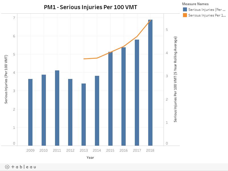 PM1 - Serious Injuries Per 100 VMT