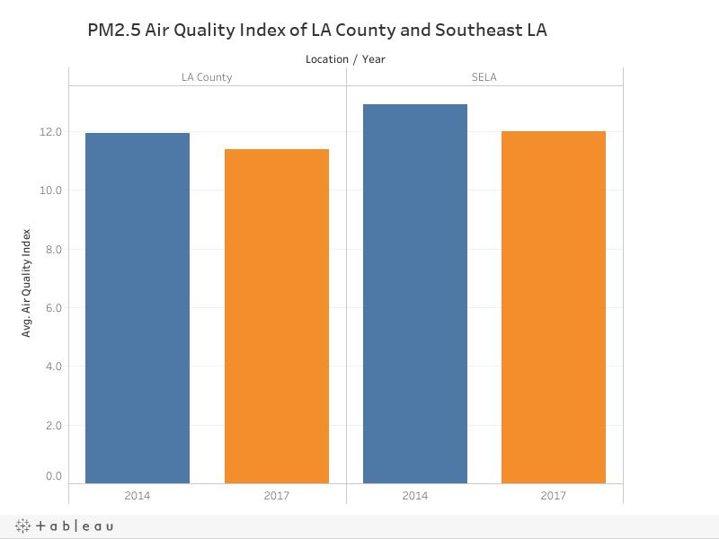 PM2.5 Score