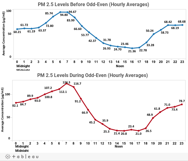PM2.5 Levels Before Odd-Even (Hourly Averages)