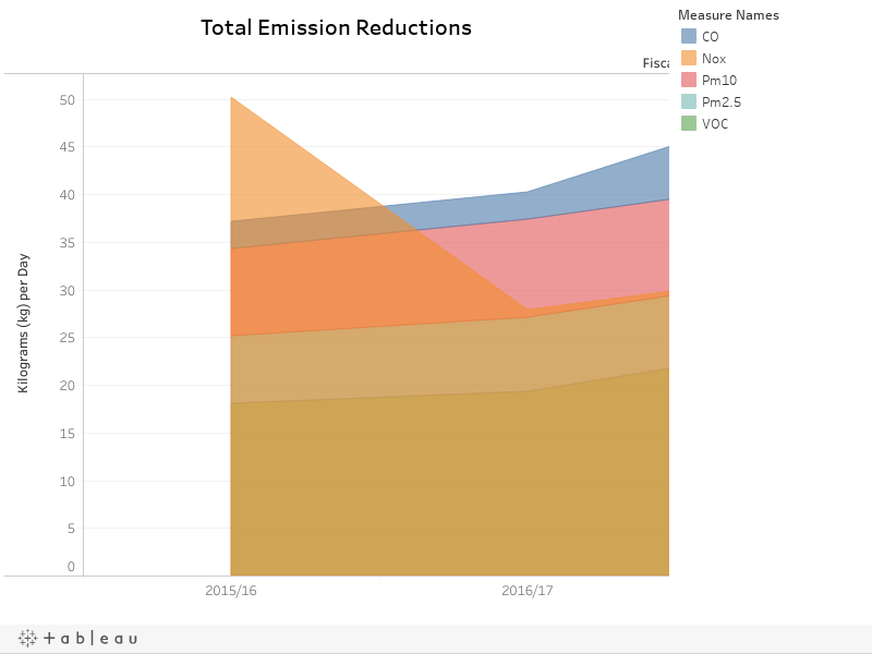 Total Emission Reductions
