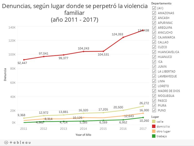Denuncias, según lugar donde se perpetró la violencia familiar (año 2011 - 2017)