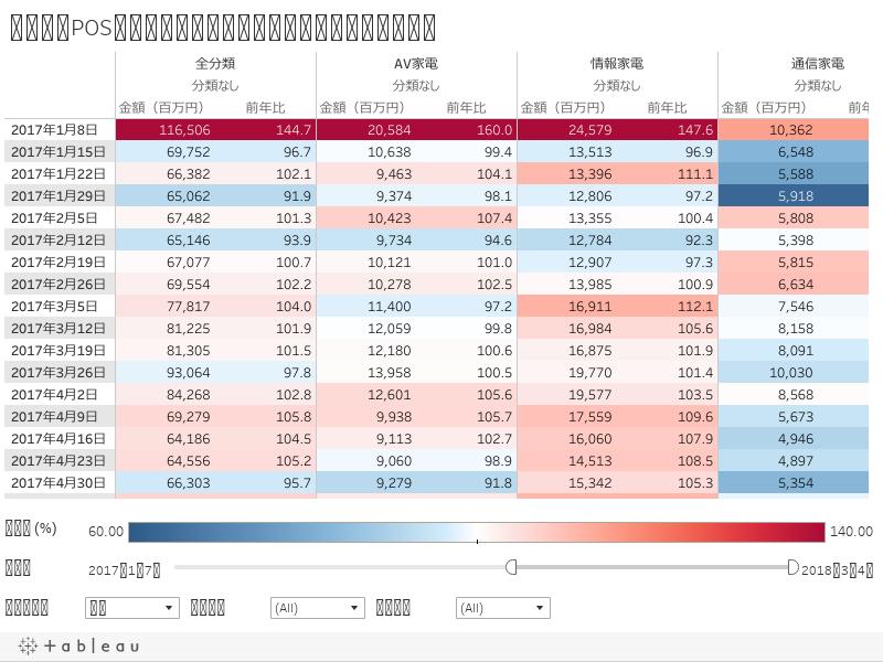 集計表:POS家電量販店動向指標の金額と前年比(分類別)