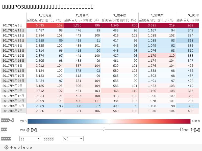 集計表:POS家電量販店動向指標の金額と前年比(都道府県別)