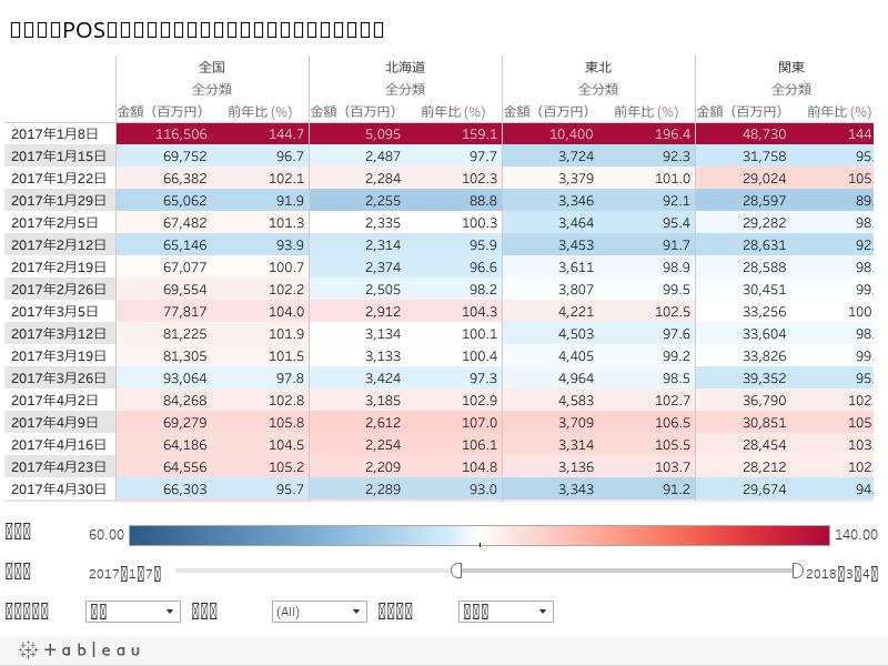 集計表:POS家電量販店動向指標の金額と前年比(地域別)